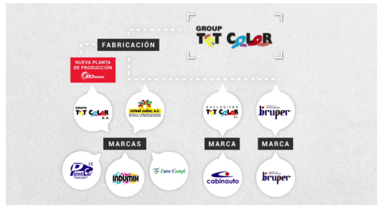 Grup Tot Color – Corporatiu